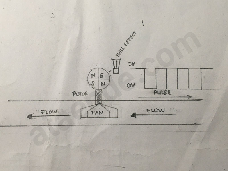 prinsip kerja water flow sensor